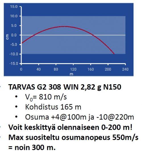 TARVAS G2 lentorata